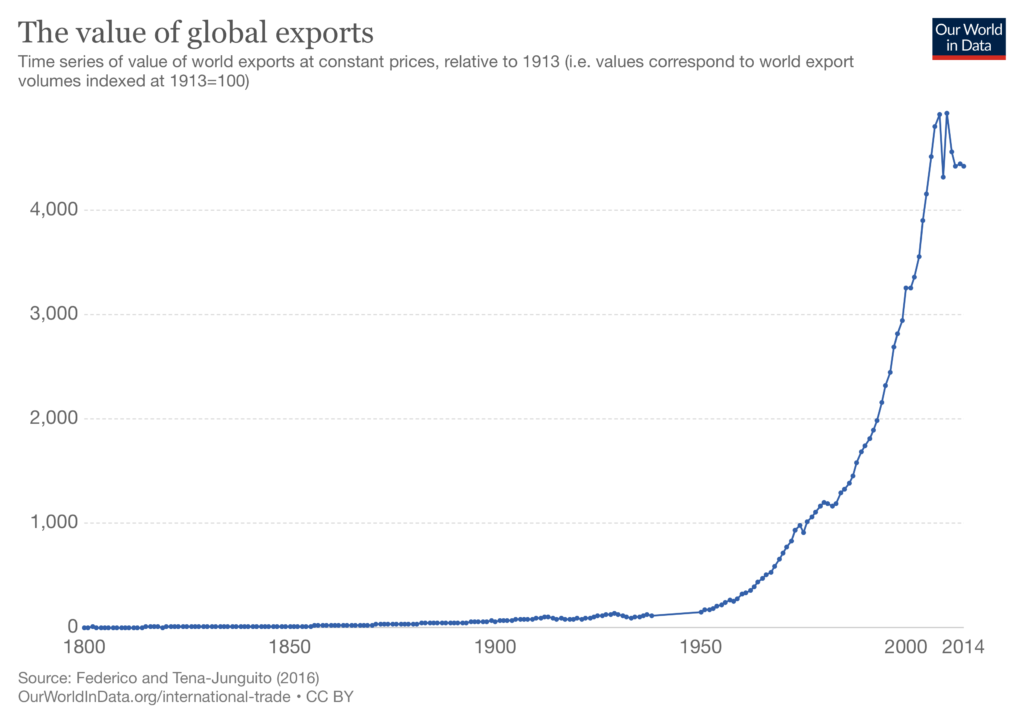 value of global exports